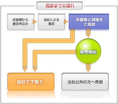 【図】売却までの流れ